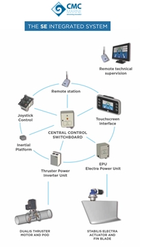 CMC Marine Integrated System